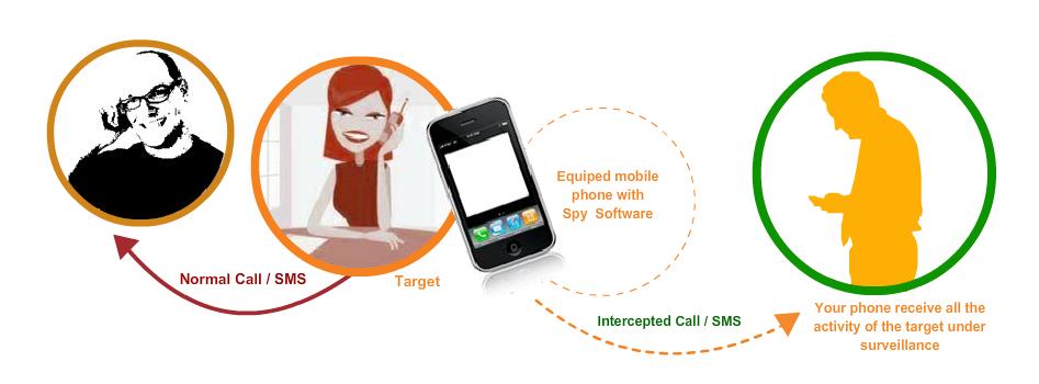 Contient espion telephone portable gratuit des meilleurs antispaywares